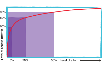 The Pareto Principle. Your Project Scope needs to conform to this.