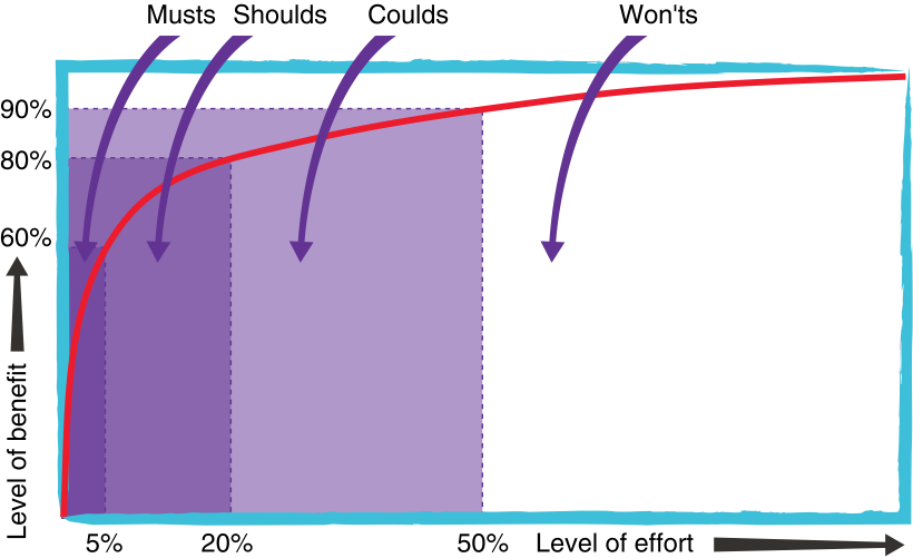 How MoSCoW Analysis helps your Project Scope to conform to the Pareto Principle
