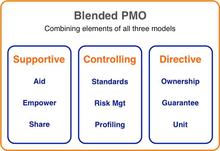 Blended PMO