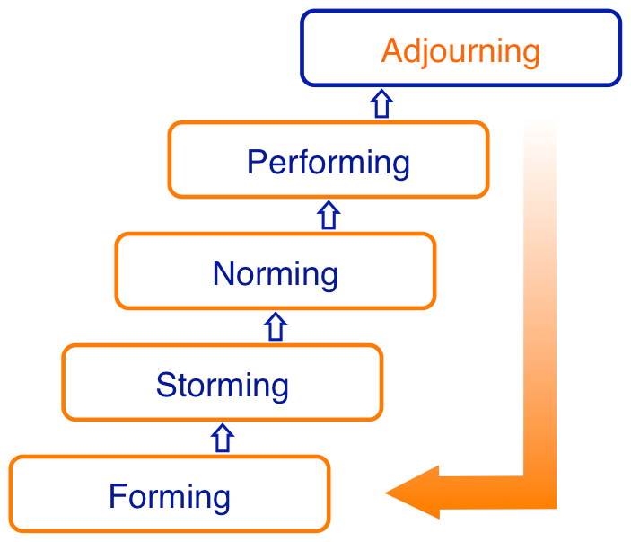 stages of group developement Assumptions mackenzie (1994) addressed four assumptions underpinning most models of group developmentthe first assumption is that groups develop in a regular and observable pattern.