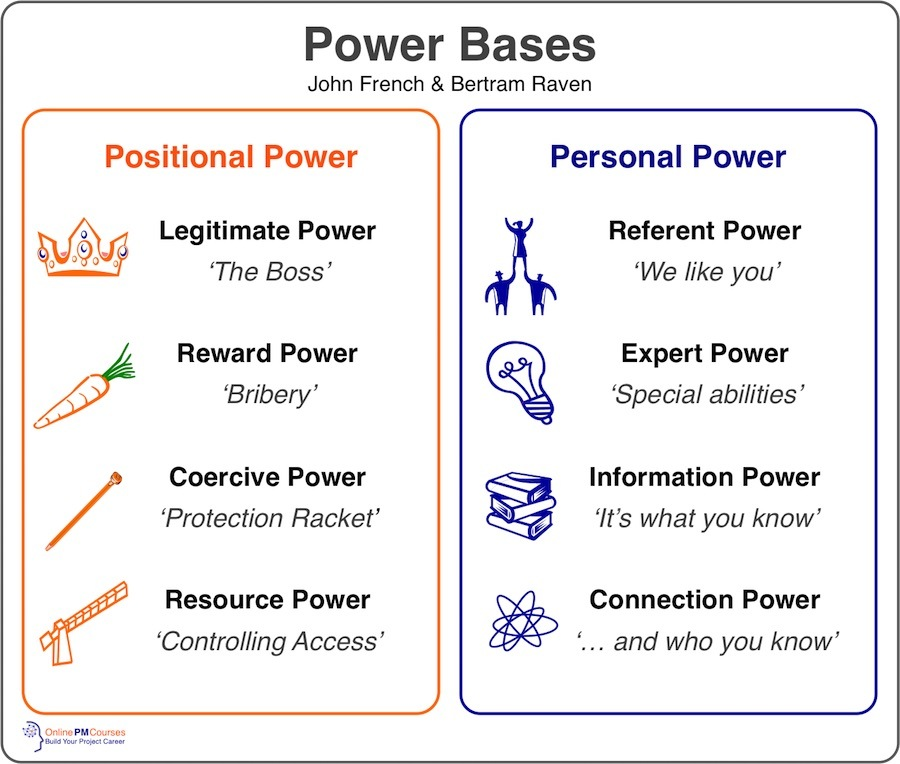 an analysis of bases of power Bases for power – essay sample in any organization individuals are able to exude a wide array of power based on several different bases of power according to french and raven, these five bases for power in an organization can be legitimate, reward, coercive, expert and referent (alexandrou, 2008.