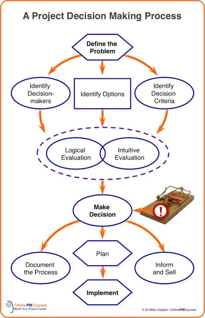 Project Decision Making Process