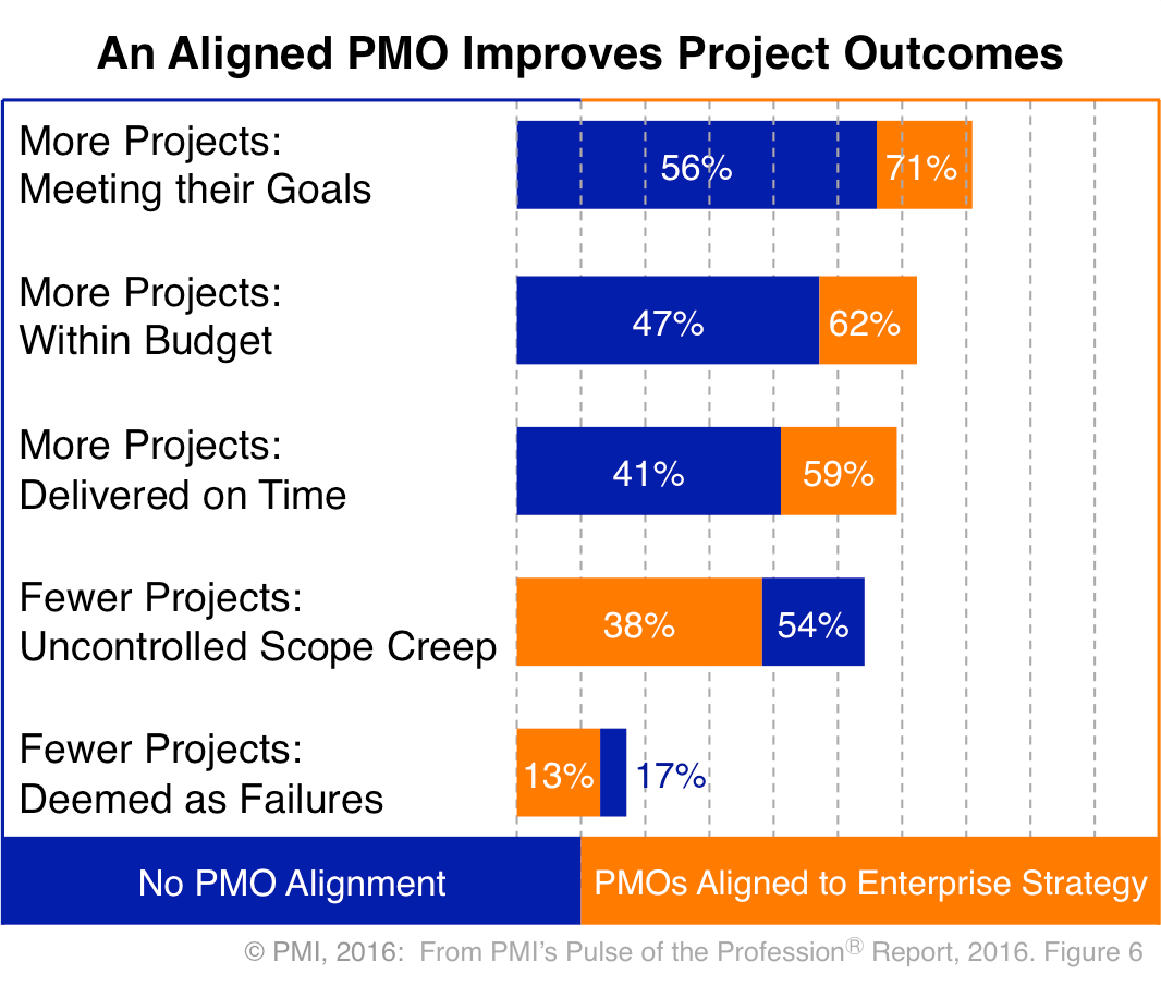 PMI Project Management - Aligned PMO