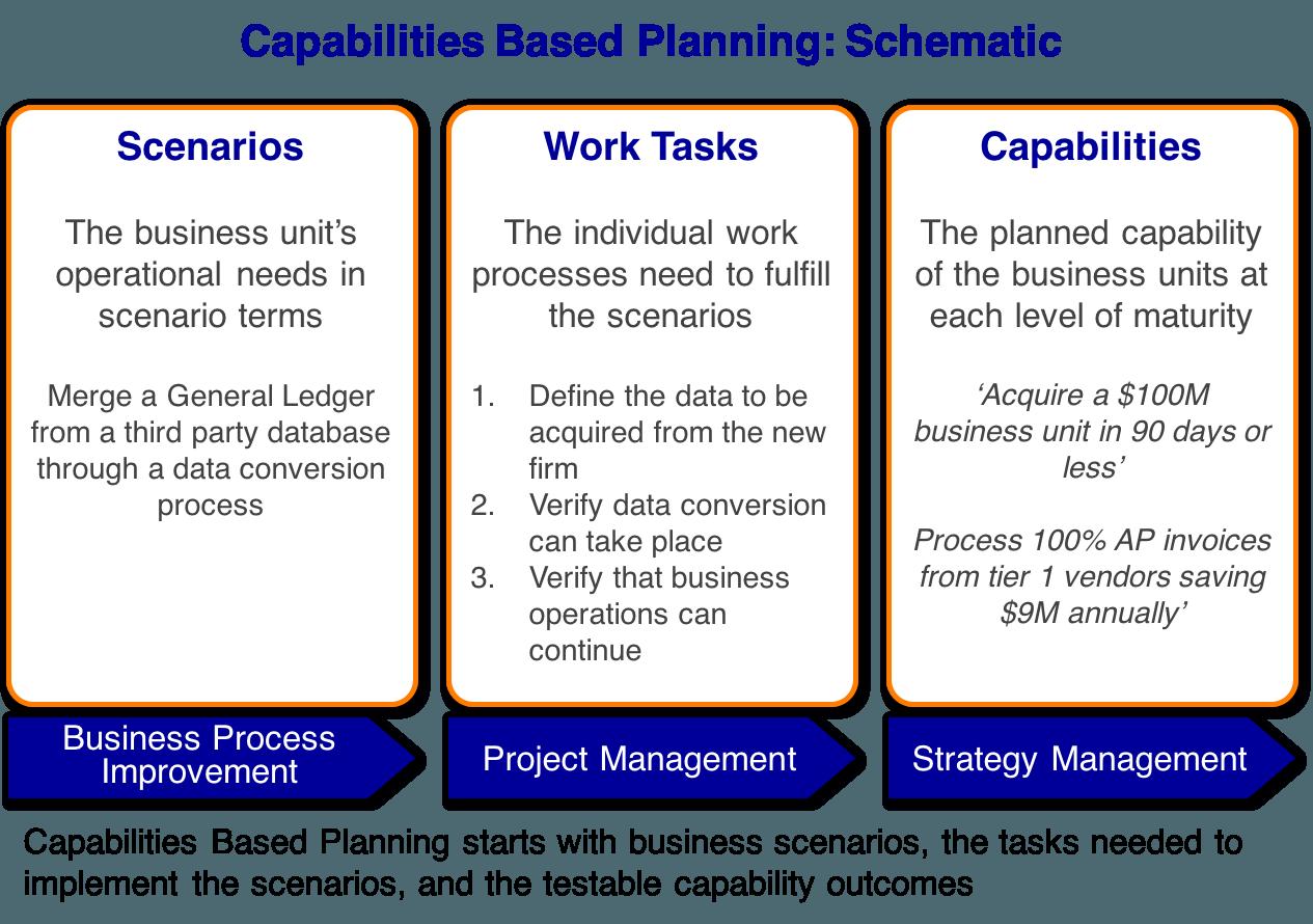 Capabilities Based Planning - Schematic