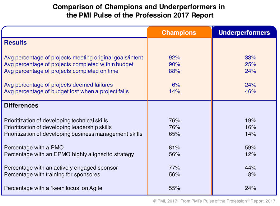 Champions and Underperformers - PMI Pulse of the Profession 2017