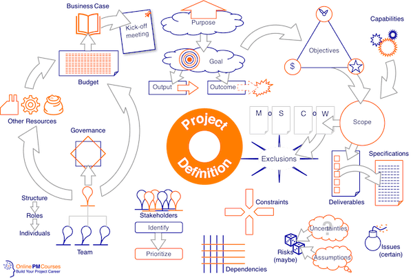 Project Definition Knowledge Map