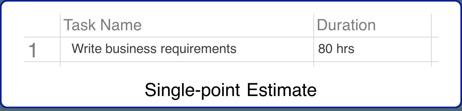 Single Point Project Estimation