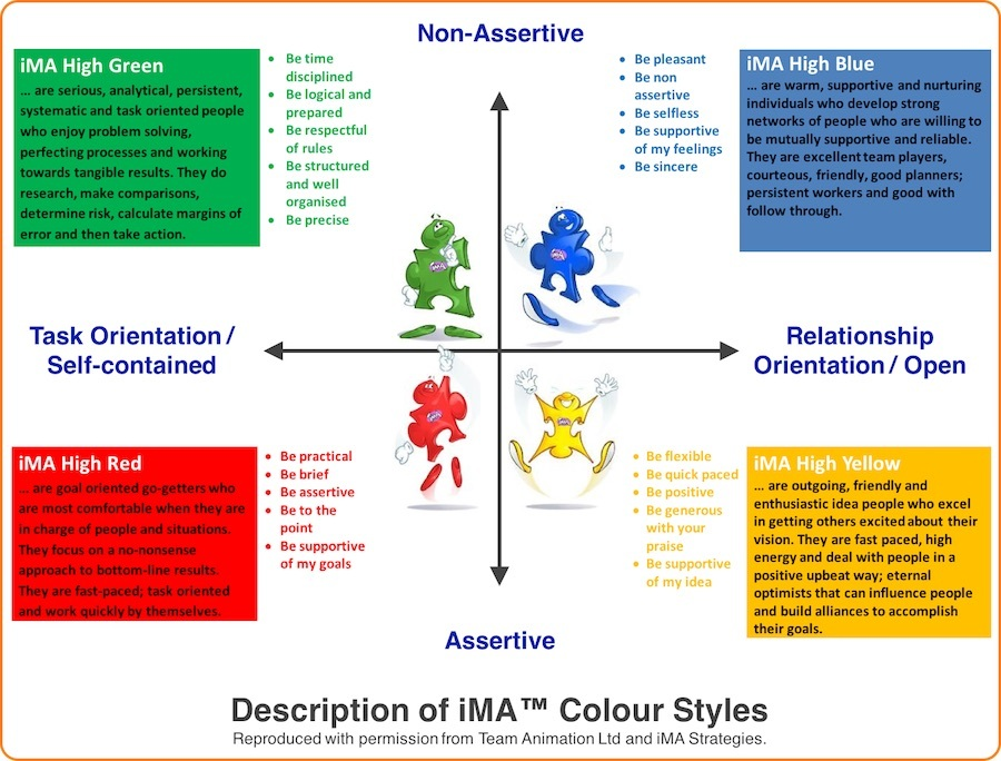 iMA Colour Styles for Interpersonal Skills
