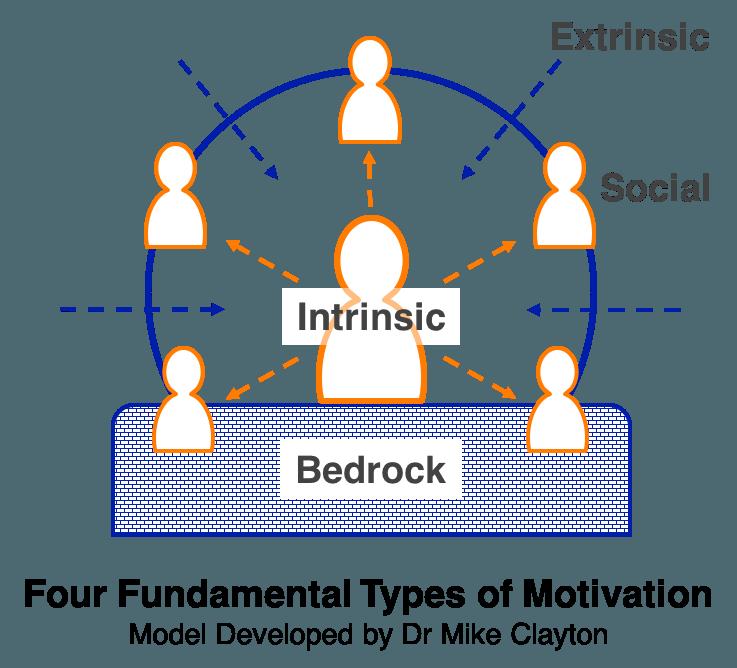 4 Fundamental Types of Motivation