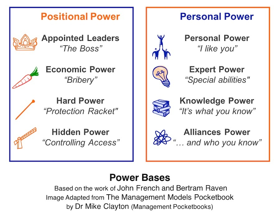 French & Raven: Power Bases for Stakeholder Assessment and Project Politics
