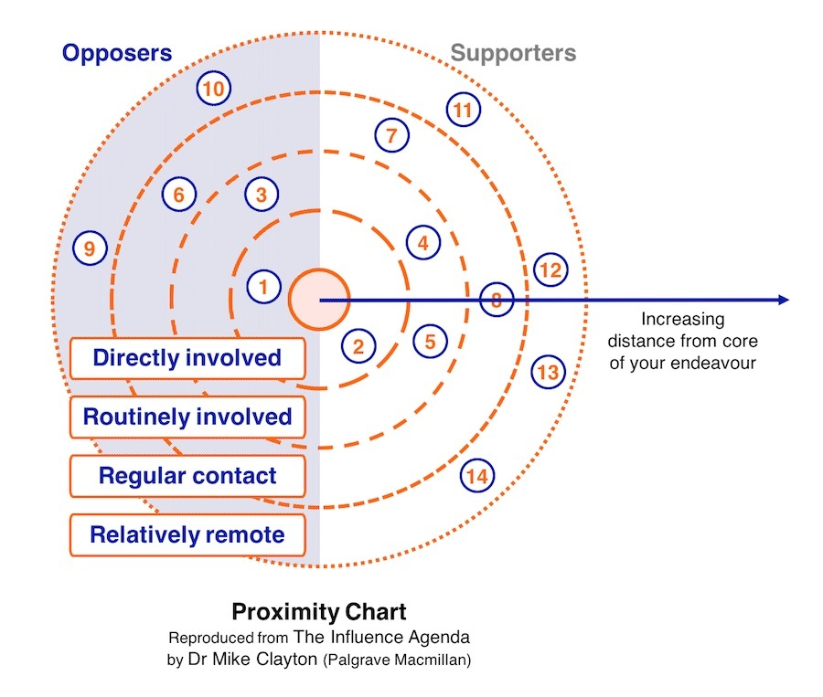 Proximity Chart / Proximity Map for Stakeholder Mapping and Project Politics