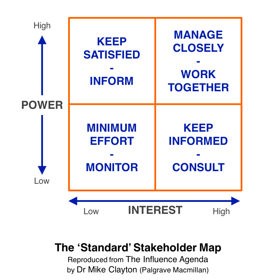 The U0027Standardu0027 Stakeholder Map Is The Most Commonly Used Tool For Stakeholder  Analysis