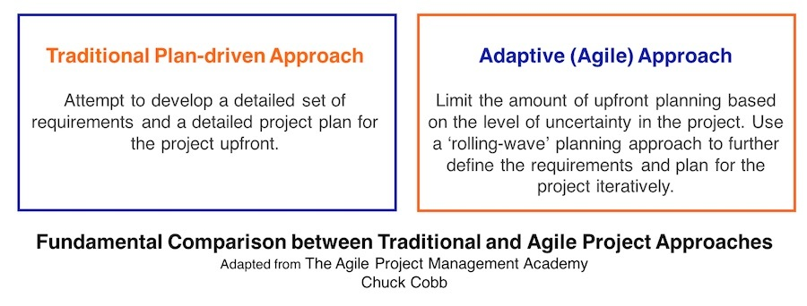 What is agile and why is it important to project managers for Agile vs traditional project management