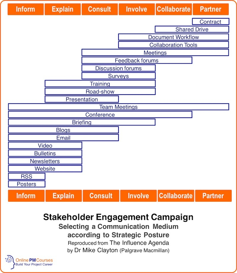Stakeholder Engagement Campaign - Selecting a Communication Medium according to Strategic Posture