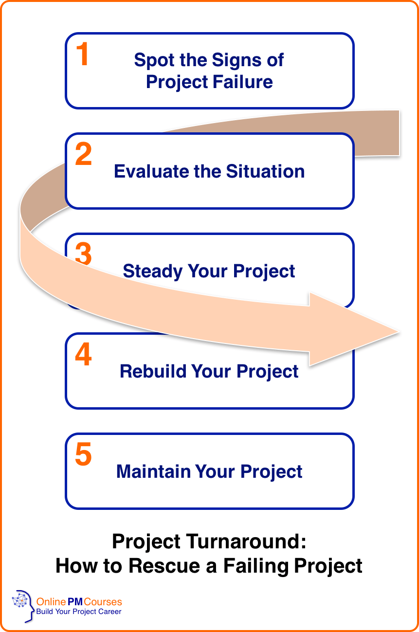 Project Turnaround - How to Rescue a Failing Project