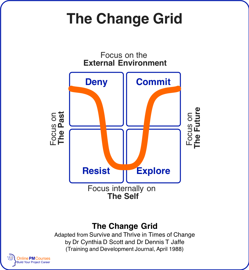 The Change Grid | Dr Cynthia Scott & Dr Dennis Jaffe
