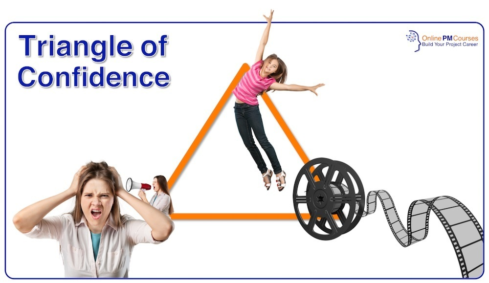 The Triangle of Confidence