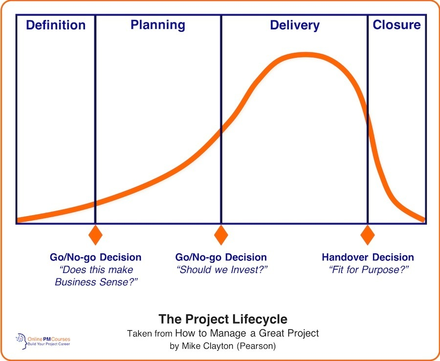 Project Lifecycle - OnlinePMCourses Model