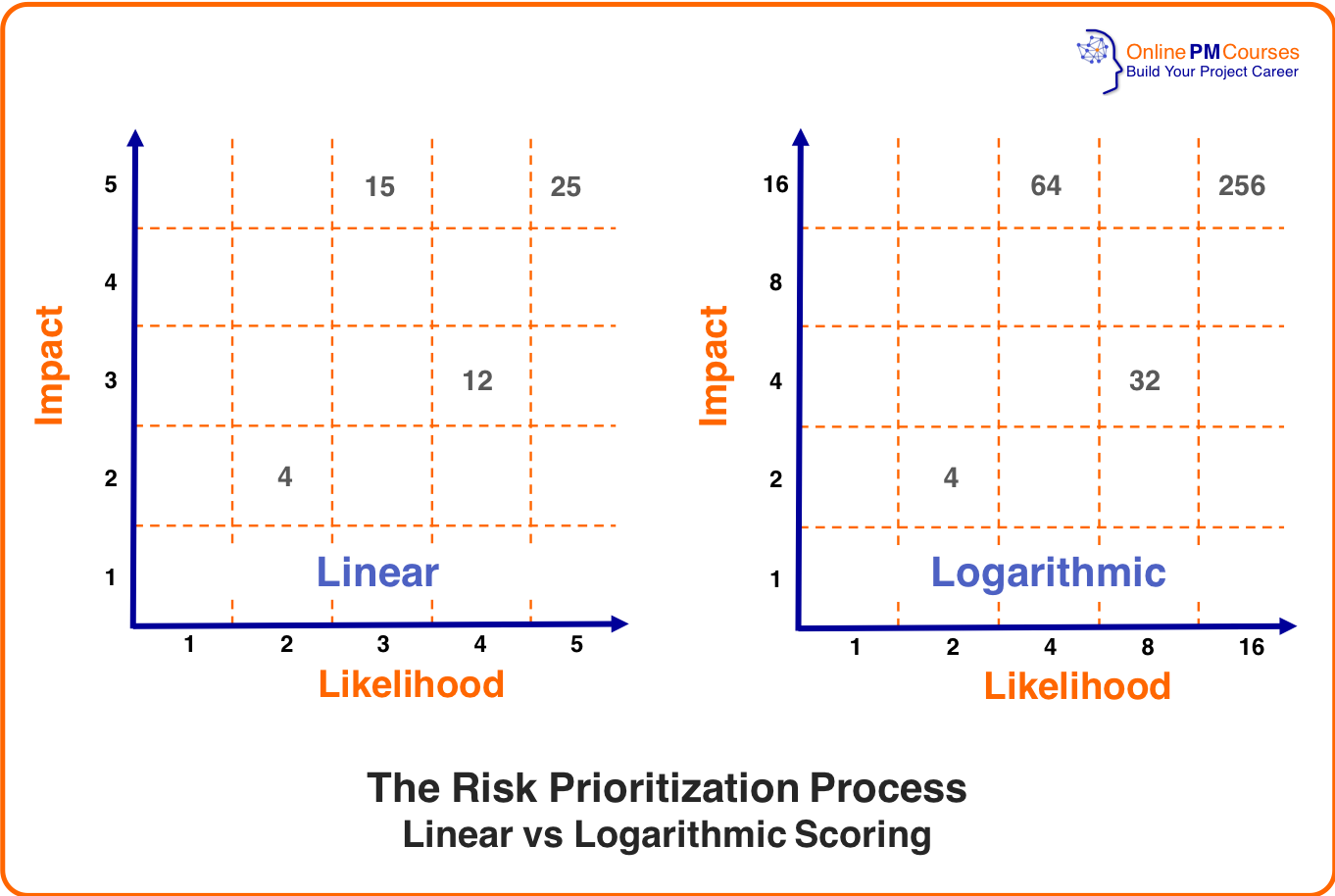Risk Analysis - Risk Prioritization Process - Linear vs Logarithmis Scoring
