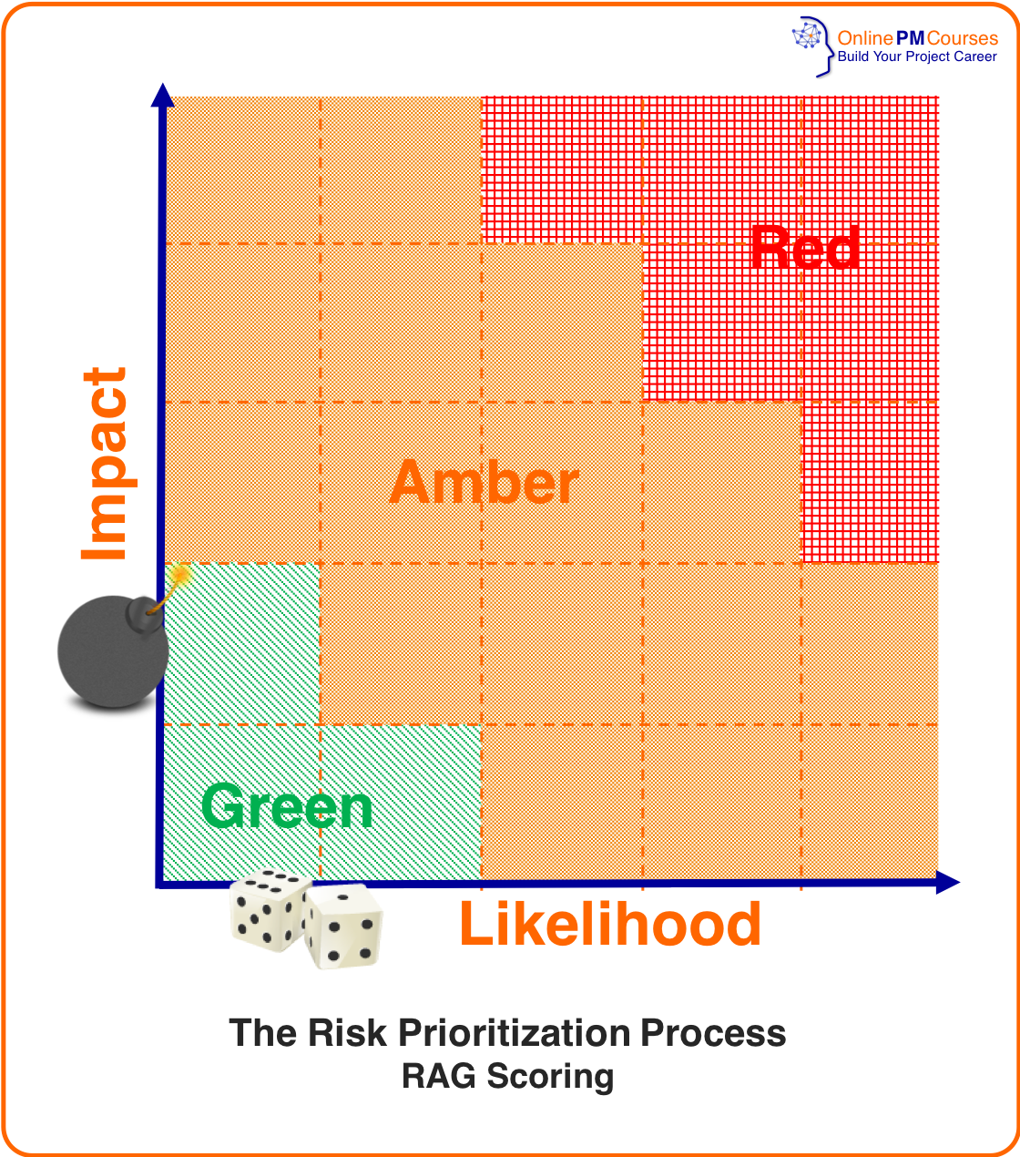 Risk Analysis - Risk Prioritization RAG Scoring Process