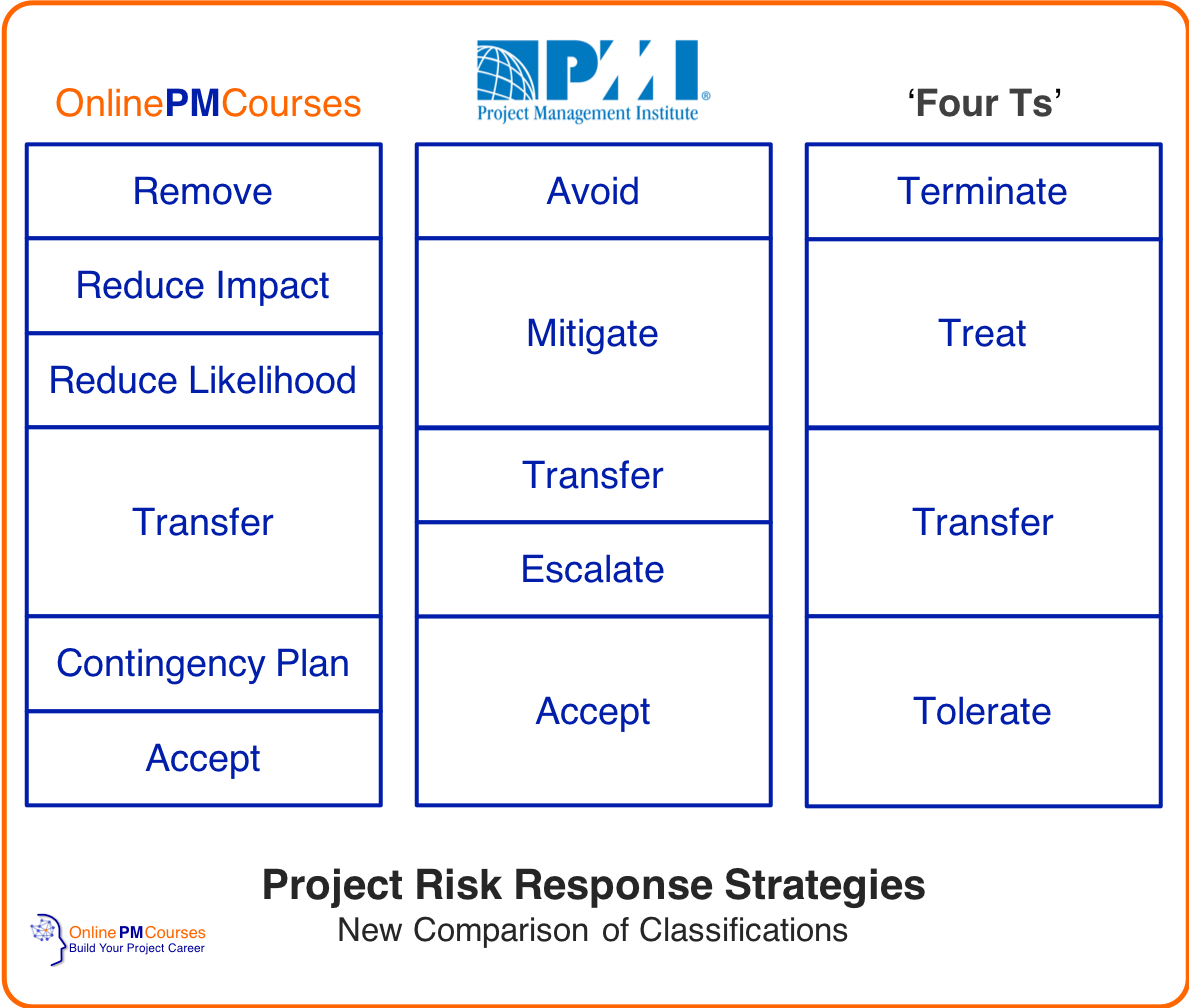 Project Risk Response Strategies - with new strategy integrated