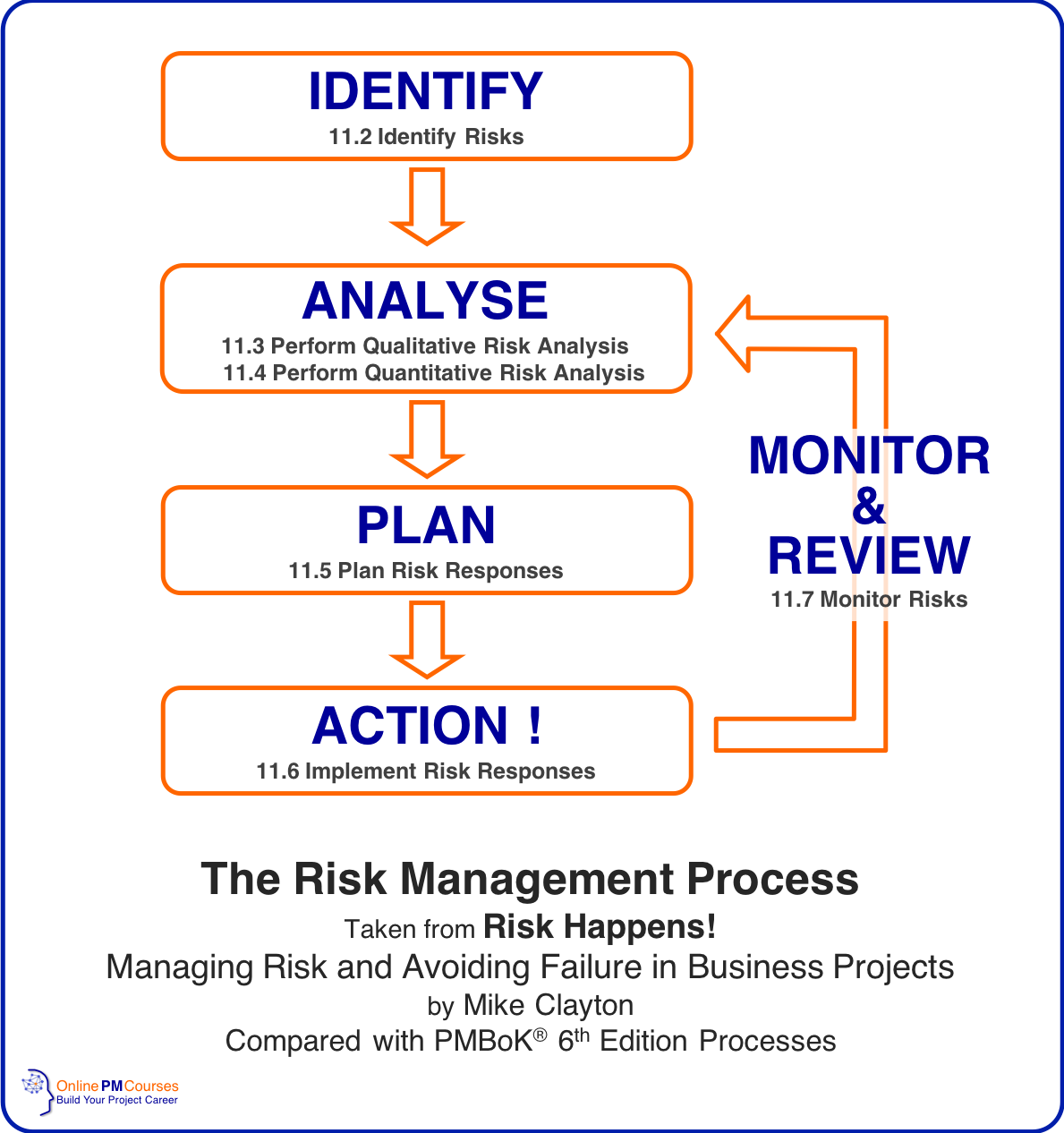 what is the process of risk management