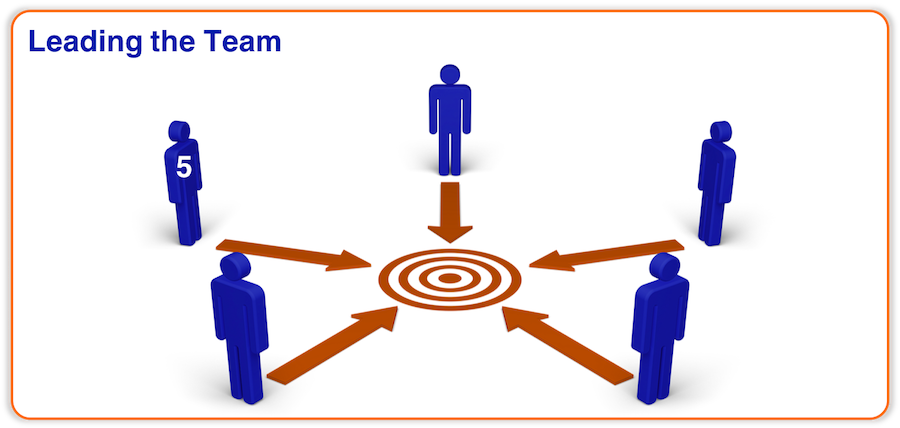 Effective Teamworking - Leading the Team
