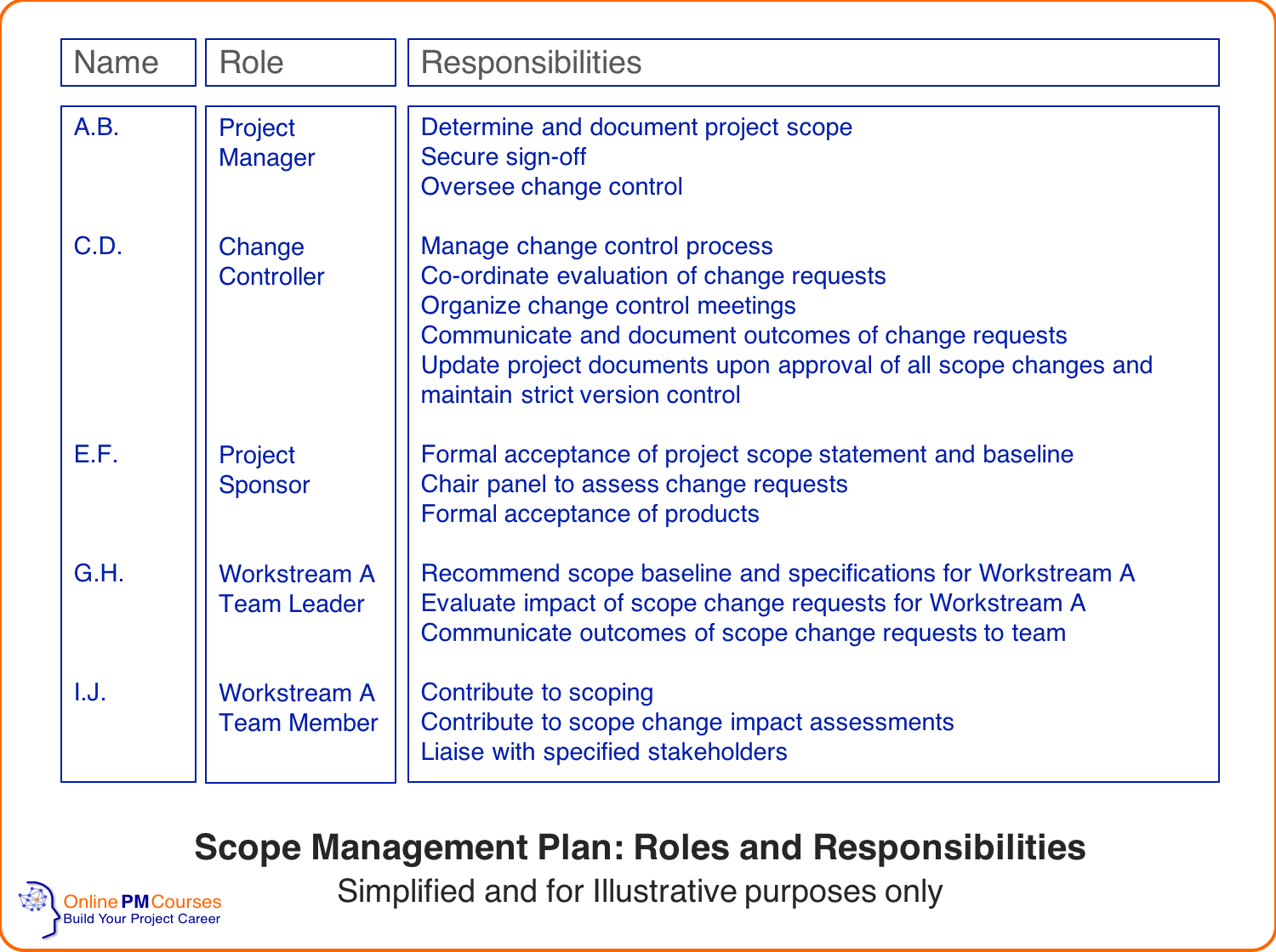 Scope Management Plan - Roles and Responsibilities