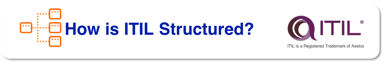 How is ITIL Structured?
