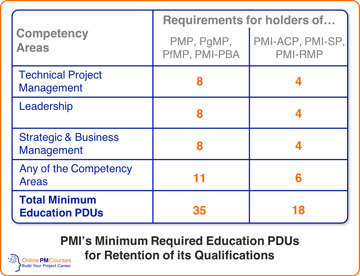 Talent Triangle - Minimum Education PDU Requirements