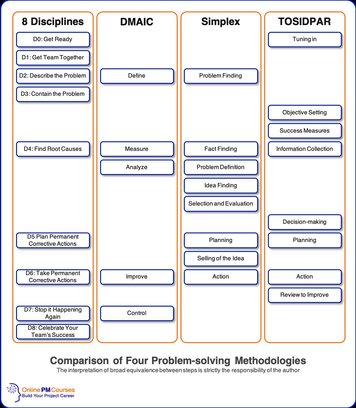 Comparison of Four Problem-solving Methodologies