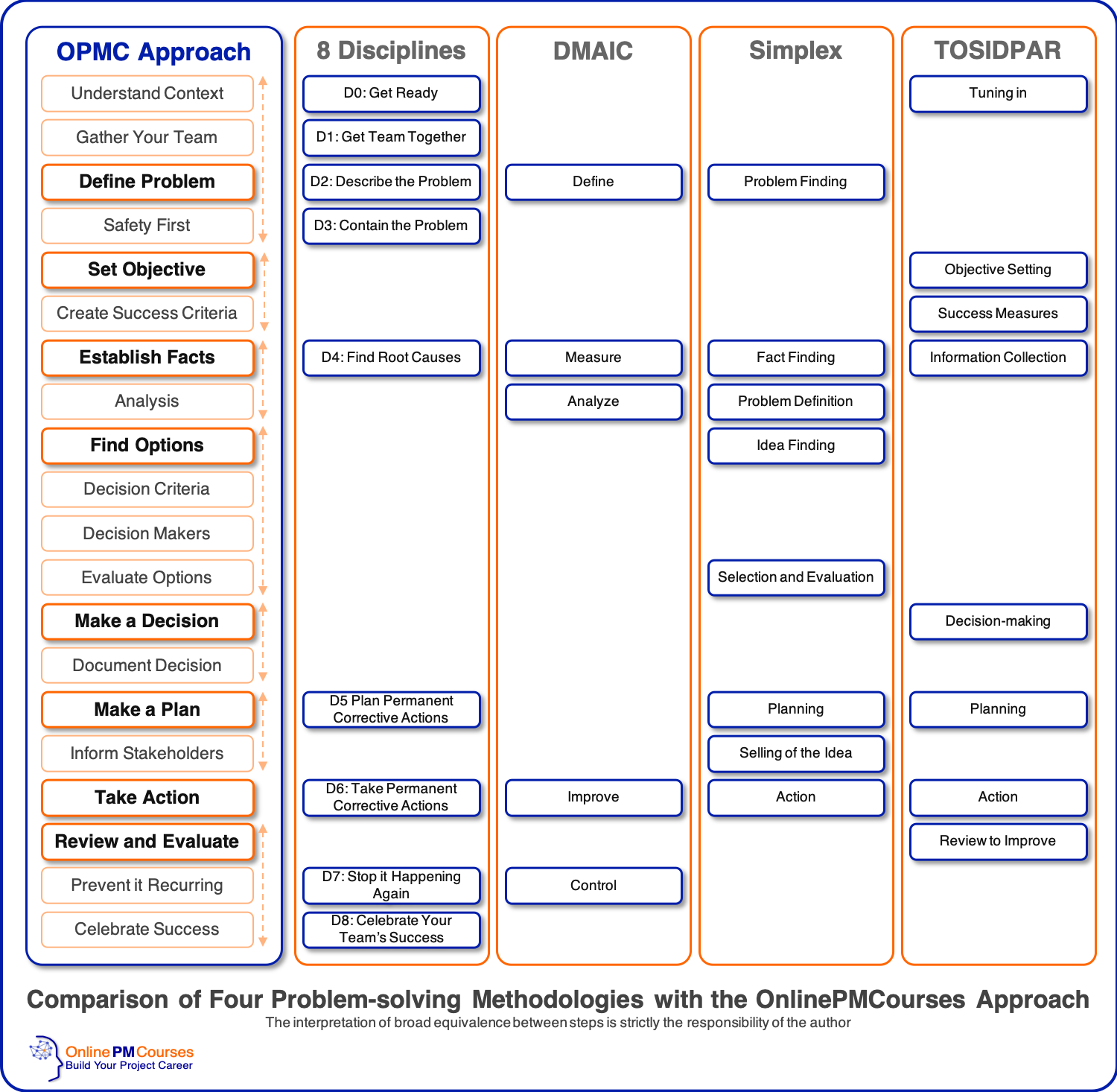 Comparison of Four Problem-solving Methodologies with the OnlinePMCourses Approach