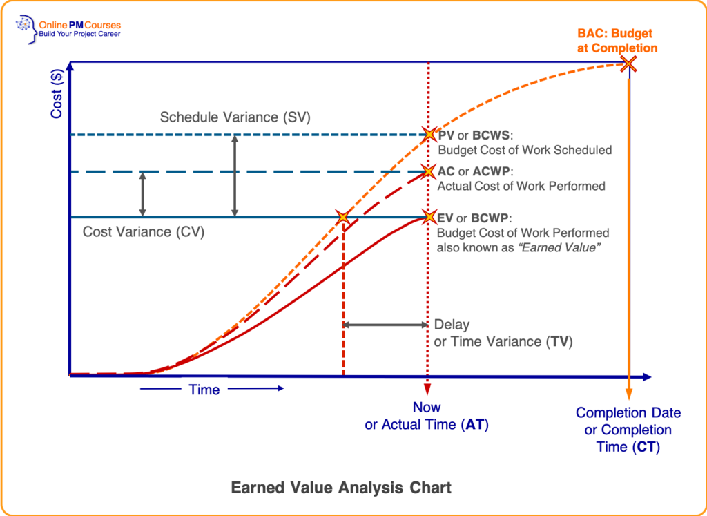 Earned Value Analysis Chart