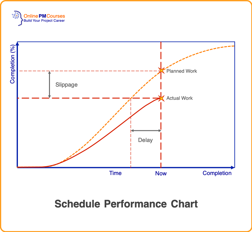Schedule Performance Chart